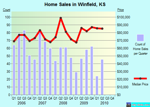 Winfield,KS real estate house value index trend