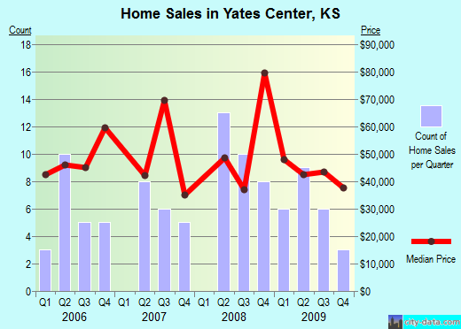 Yates Center,KS real estate house value index trend