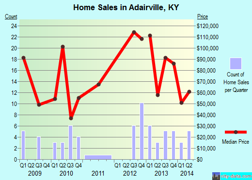 Adairville,KY real estate house value index trend