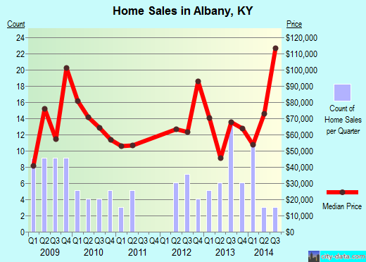 Albany,KY real estate house value index trend