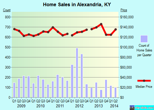 Alexandria,KY real estate house value index trend