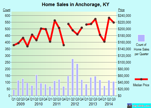 Anchorage,KY real estate house value index trend