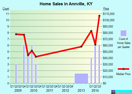 Annville,KY real estate house value index trend