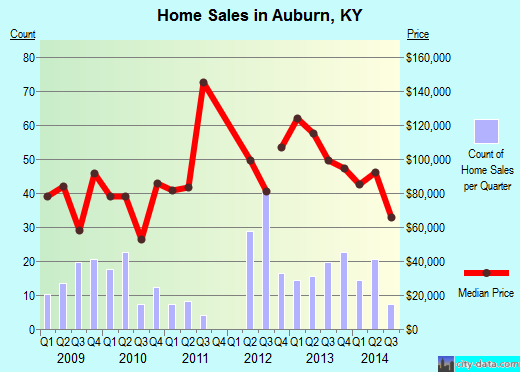 Auburn,KY real estate house value index trend