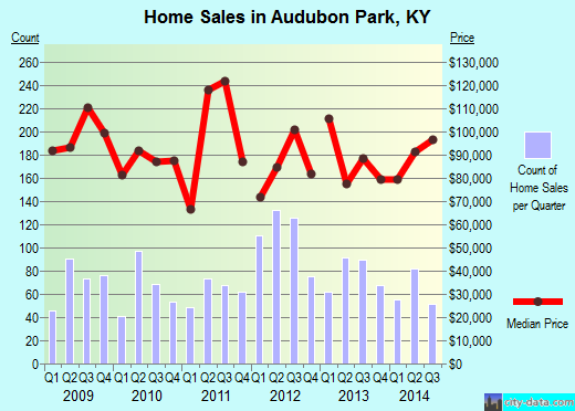 Audubon Park,KY real estate house value index trend