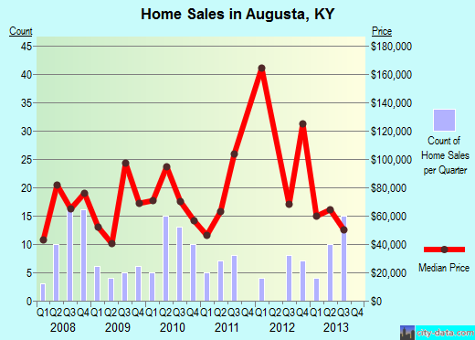 Augusta,KY real estate house value index trend