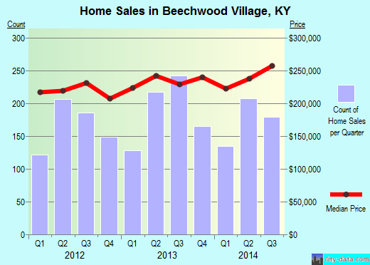 Beechwood Village,KY real estate house value index trend