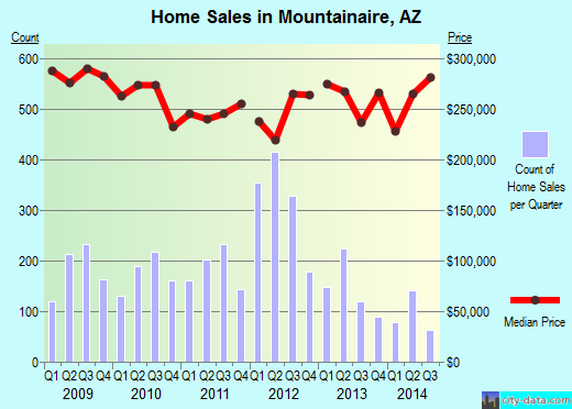 Mountainaire,AZ index of house prices