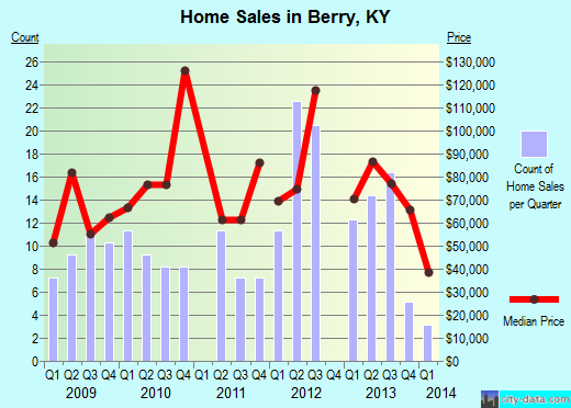Berry,KY real estate house value index trend