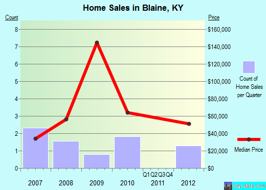 Blaine,KY real estate house value index trend