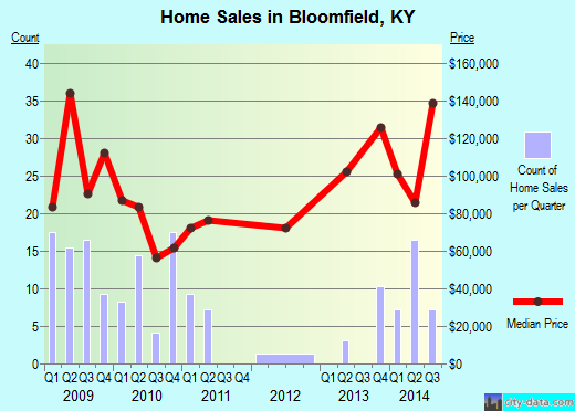 Bloomfield,KY real estate house value index trend