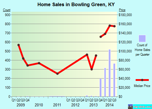 Bowling Green,KY real estate house value index trend