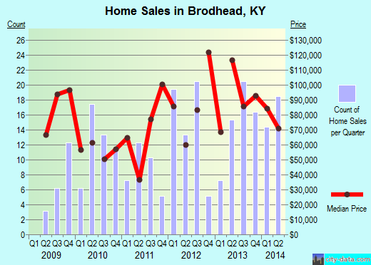 Brodhead,KY real estate house value index trend