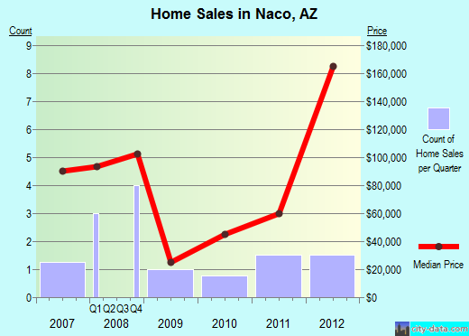 Naco,AZ real estate house value index trend