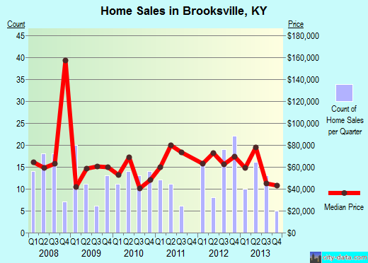 Brooksville,KY real estate house value index trend