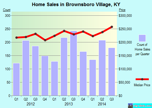 Brownsboro Village,KY real estate house value index trend