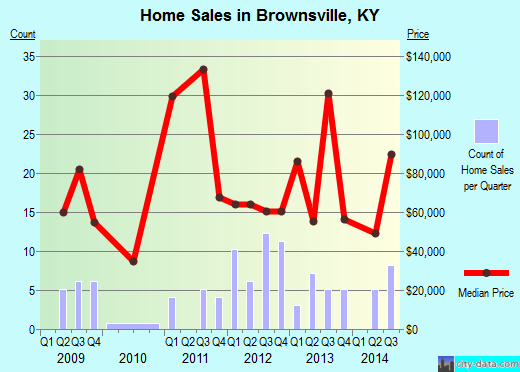 Brownsville,KY real estate house value index trend