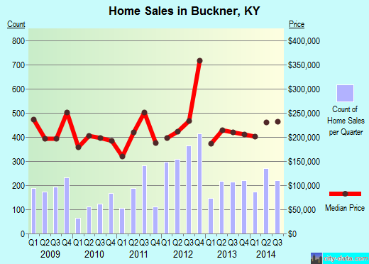 Buckner,KY real estate house value index trend
