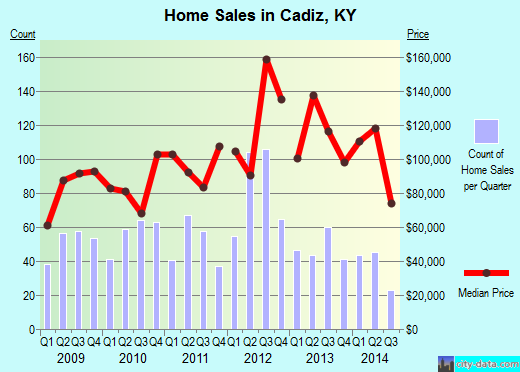 Cadiz,KY real estate house value index trend