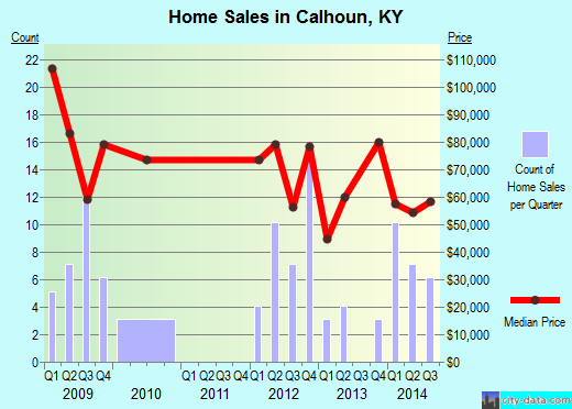 Calhoun,KY real estate house value index trend