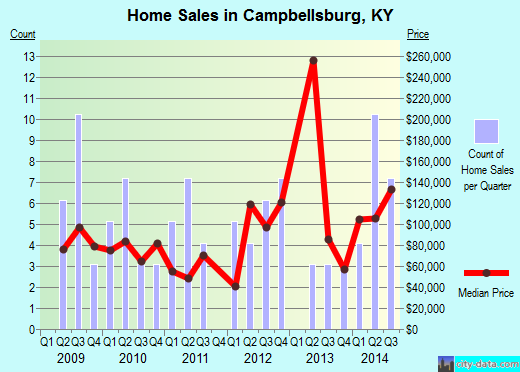 Campbellsburg,KY real estate house value index trend