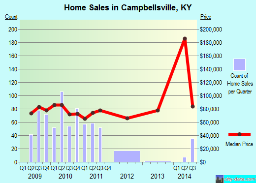 Campbellsville,KY real estate
