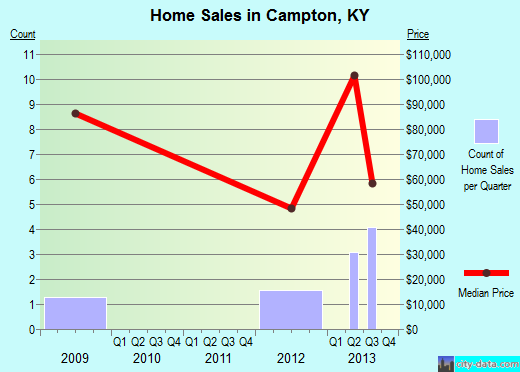 Campton,KY real estate house value index trend