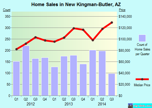 New Kingman-Butler,AZ real estate house value index trend