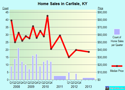 Carlisle,KY real estate house value index trend