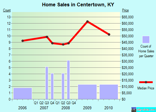 Centertown,KY real estate house value index trend