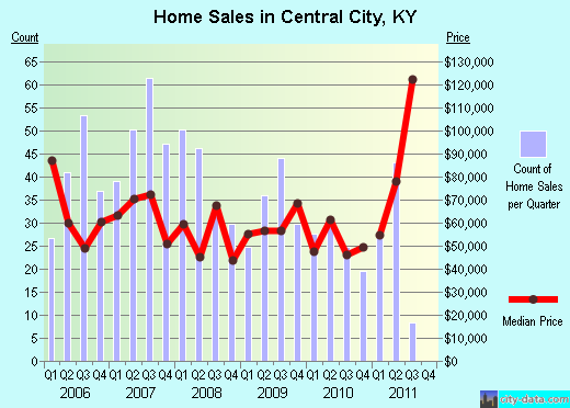Central City,KY real estate house value index trend