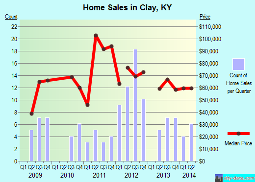 Clay,KY real estate house value index trend