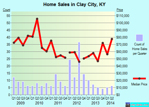 Clay City,KY real estate house value index trend