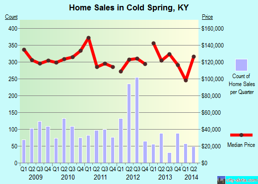 Cold Spring,KY real estate house value index trend