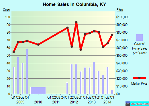 Columbia,KY real estate house value index trend