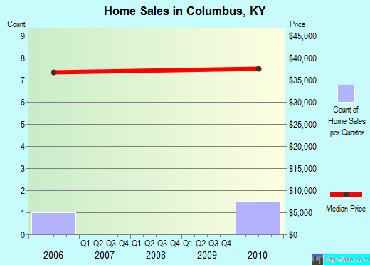 Columbus,KY real estate house value index trend