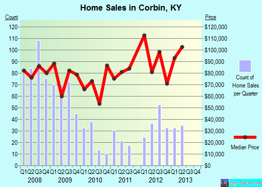 Corbin,KY real estate house value index trend