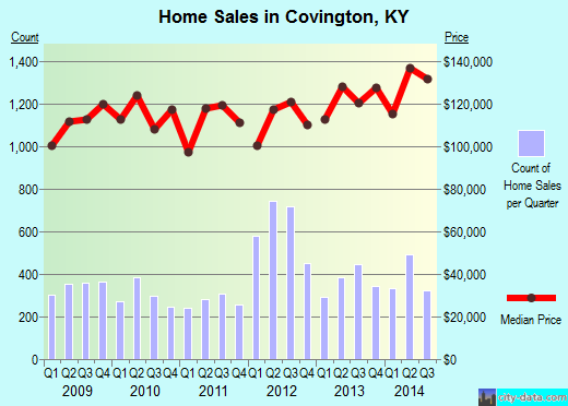 Covington,KY real estate house value index trend