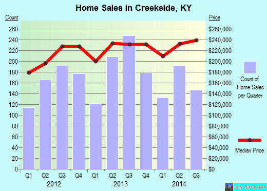 Creekside,KY real estate house value index trend