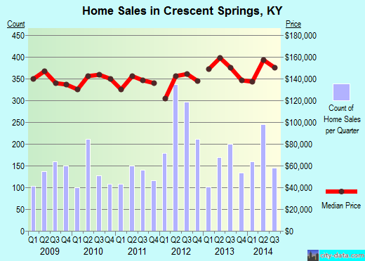 Crescent Springs,KY real estate house value index trend