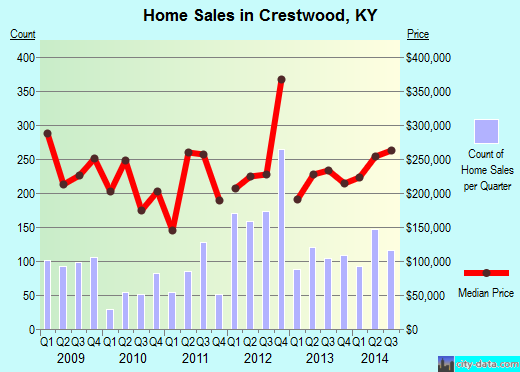 Crestwood,KY real estate house value index trend