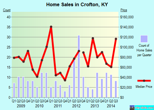 Crofton,KY real estate house value index trend