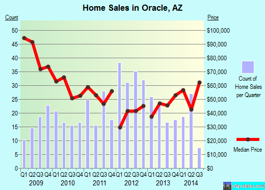 Oracle,AZ real estate house value index trend