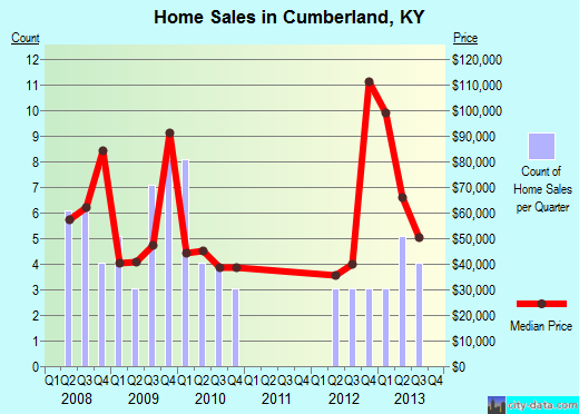 Cumberland,KY real estate house value index trend
