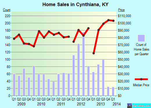 Cynthiana,KY real estate house value index trend