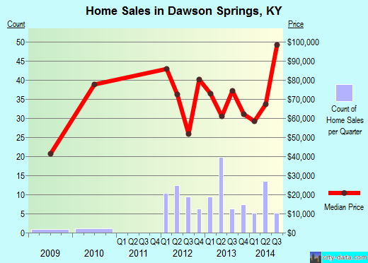 Dawson Springs,KY real estate house value index trend