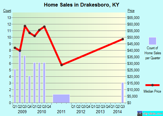 Drakesboro,KY real estate house value index trend
