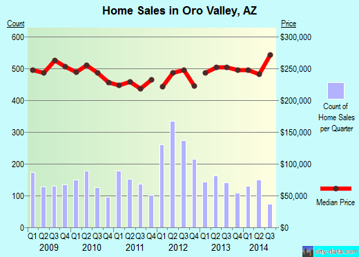 Oro Valley,AZ real estate house value index trend