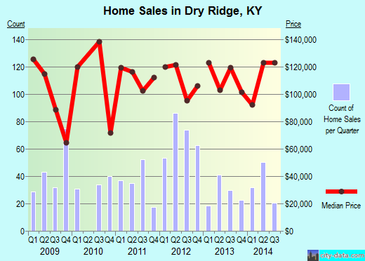 Dry Ridge,KY real estate house value index trend