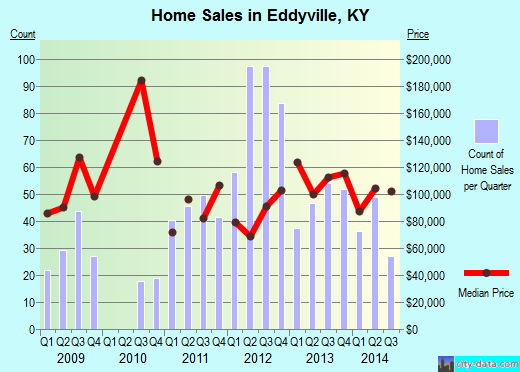 Eddyville,KY index of house prices